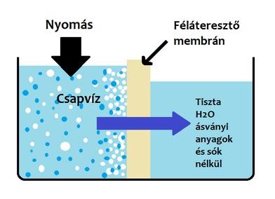 ozmózis membrán vízszűrés