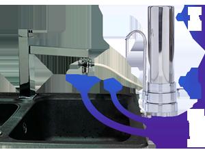 Prémium vízszűrő berendezés csomag - vízszűrő készülé