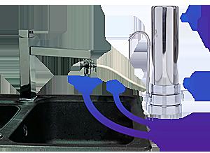 Prémium vízszűrő készülék